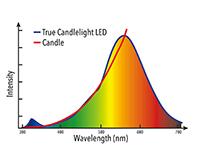 LED VxRGB Candle Spectrum graph